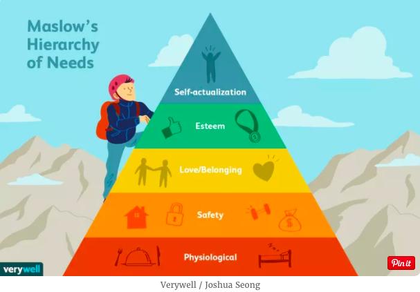 aslow's Hierarchy